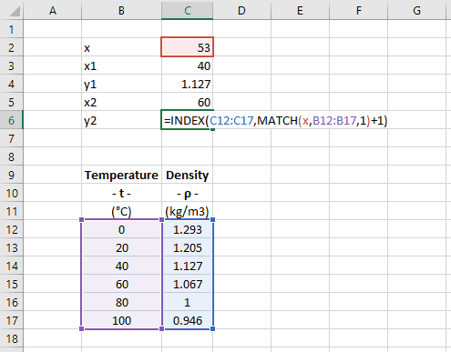 Linear Interpolation in Excel | EngineerExcel