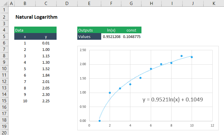 Nonlinear Curve Fitting in Excel | EngineerExcel