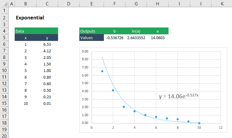 Nonlinear Curve Fitting In Excel Engineerexcel