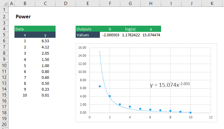 curve fitting power function