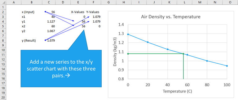 2 Ways to Show Position of a Data Point on the X- and Y-Axes