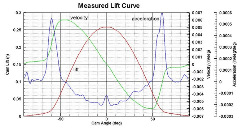 How to add a third y axis to a scatter chart engineerexcel he uses excel to create charts of cam position velocity and acceleration the industry standard way of graphing this data is to include all three curves ccuart Choice Image