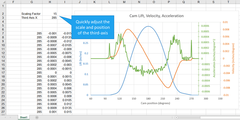 How to Add a Third Y-Axis to a Scatter Chart | EngineerExcel