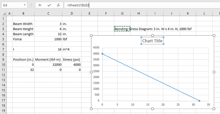 9 smarter ways to use excel for engineering engineerexcel now the chart component will automatically when the cell value changes you can get creative here and pull all kinds of information into the chart ccuart Image collections