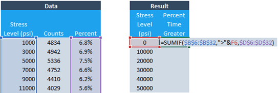 Adding Specific Values in Excel with SUMIF and SUMIFS | EngineerExcel