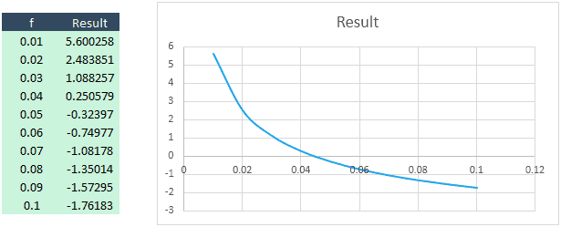 Finding the root of an equation graphically in excel engineerexcel we can use increasingly granular guesses for f to identify the solution to the equation erase the values for f and enter 0041 in the first box ccuart Choice Image