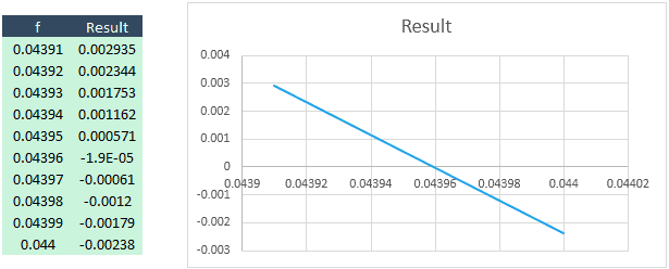 finding the root of an equation graphically in excel engineerexcel Darcy-Weisbach Spreadsheet it\u0027s clear on the chart that the line crosses at 0 04396 if we examine the data table, the error on that value is 1 9 x 10 5, which is quite small