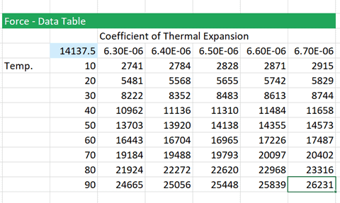 Data Table Design With Click Ok And The Table Is Completed Allowing Us To See Sensitivity Of Force Both Temperature Coefficient Thermal Expansion Design Sensitivity Analysis In Excel With Data Tables Engineerexcel