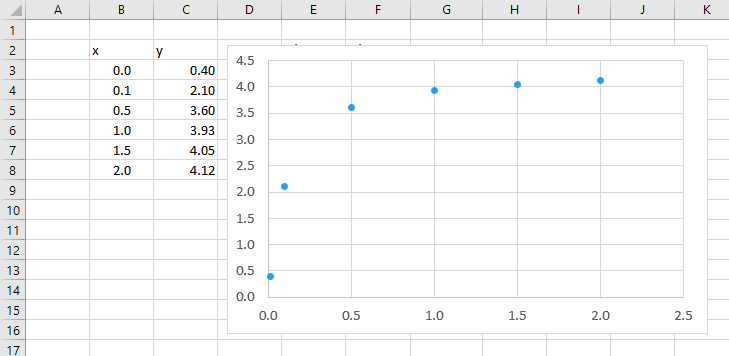 Hyperbolic Curve Fitting in Excel | EngineerExcel